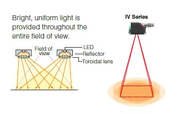 Bright, uniform light is provided throughout the entire field of view.