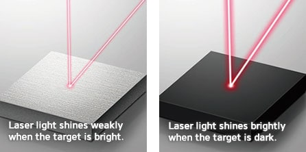 Laser light shines weakly when the target is bright. / Laser light shines brightly when the target is dark.