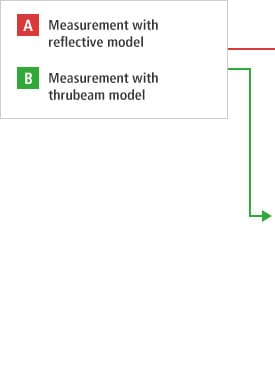 A- Measurement with reflective model B- Measurement with thrubeam model