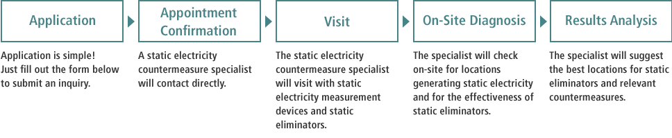 [Application]Application is simple! Just fill out the form below to submit an inquiry. / [Appointment Confirmation]A static electricity countermeasure specialist will contact directly. / [Visit]The static electricity countermeasure specialist will visit with static electricity measurement devices and static eliminators. / [On-Site Diagnosis]The specialist will check on-site for locations generating static electricity and for the effectiveness of static eliminators. / [Results Analysis]The specialist will suggest the best locations for static eliminators and relevant countermeasures.
