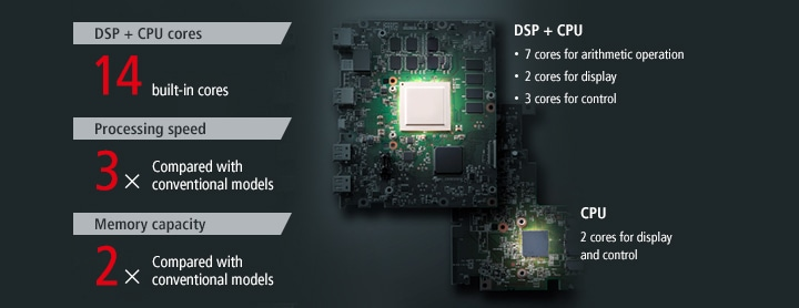 [DSP + CPU cores] 14 built-in cores, [Processing speed] 3× Compared with conventional models, [Memory capacity] 2× Compared with conventional models / [DSP + CPU] 7 cores for arithmetic operation, 2 cores for display, 3 cores for control / [CPU] 2 cores for display and control